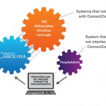 See which HR/Payroll systems are staying and how they interact with ConnectCarolina.