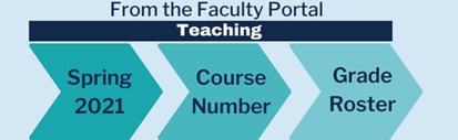 Steps to get grade roster: Faculty Portal>Spring 2021>Course Number>Grade Roster
